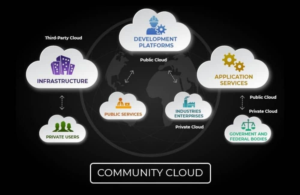 Multi-Cloud And Joint Cloud Providers