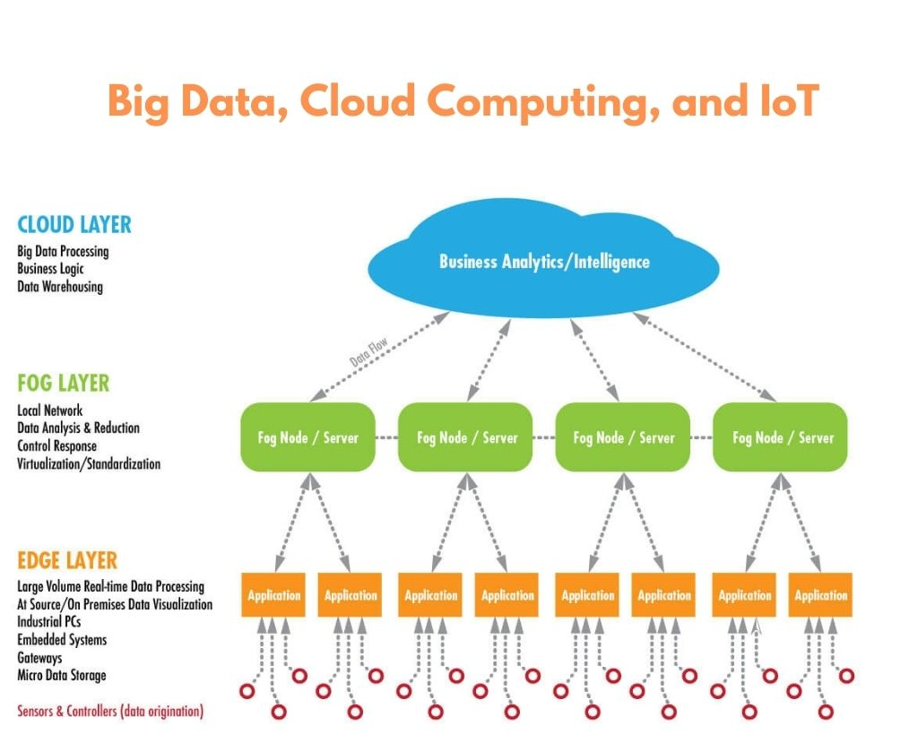 Big Data, Cloud Computing Trends, and IoT